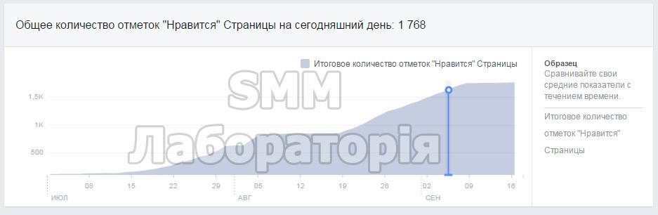 Комплексное продвижение интернет магазина Фейсбук
