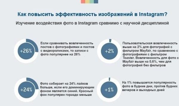 Как повысить эффективность Инстаграм
