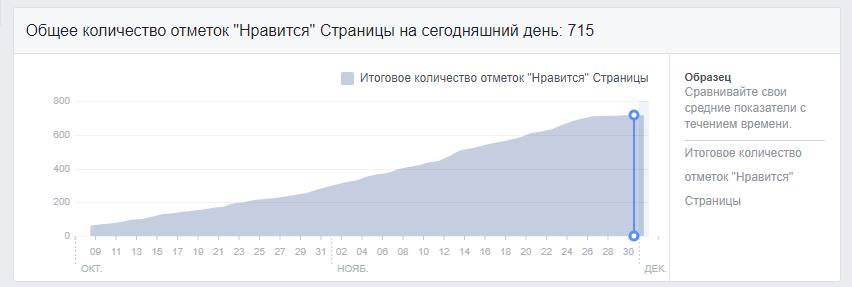 Результати просування ігрового бару в Києві