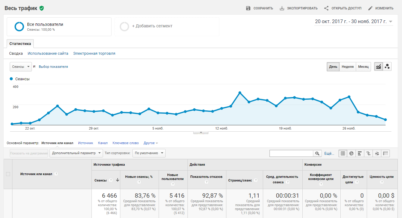 Аналитика продвижение в социальных сетях для Игрового Бара