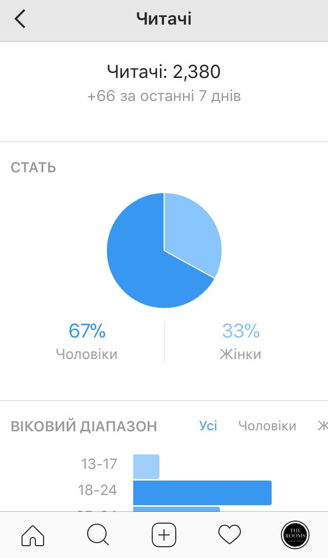 Результаты по Instagram за 3 месяца для Игрового Бара