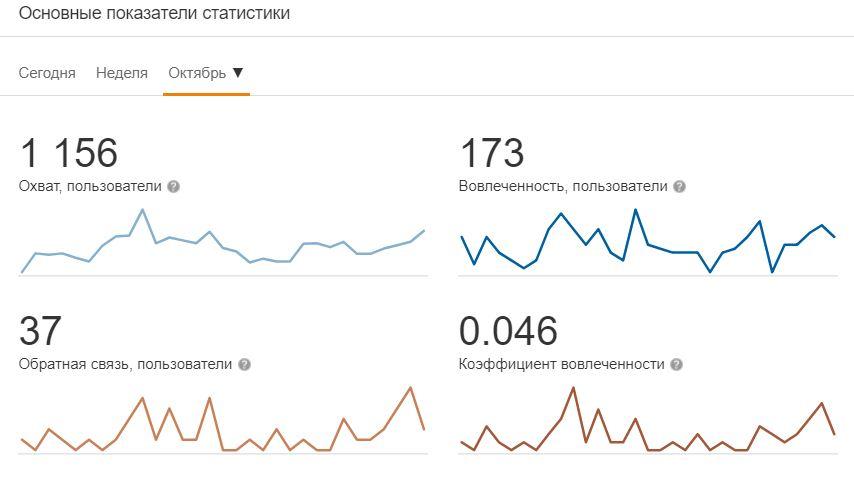 Статистика социальной сети «Одноклассники»