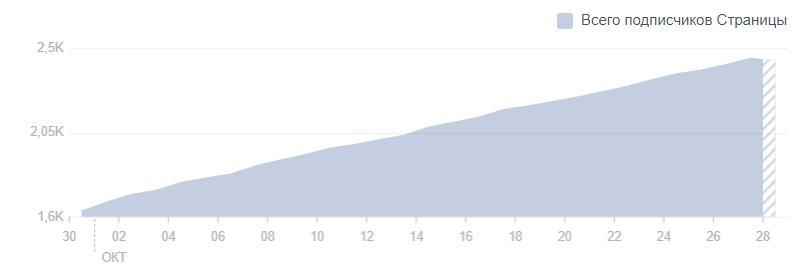 KPI или показатели эффективности работы в социальных сетях