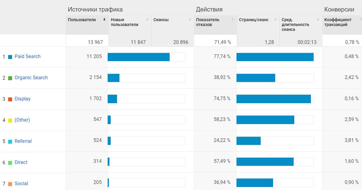 KPI в социальных сетях