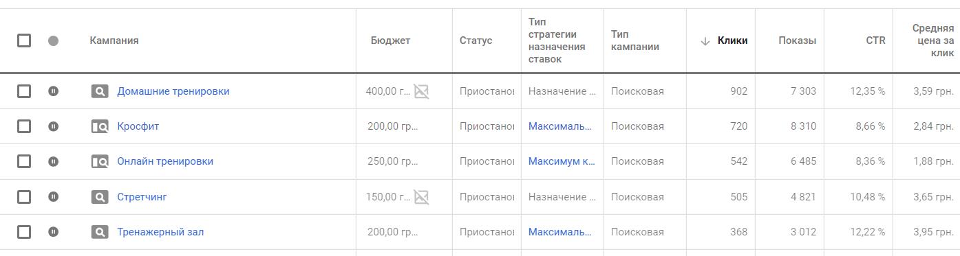 Google Ads заказать